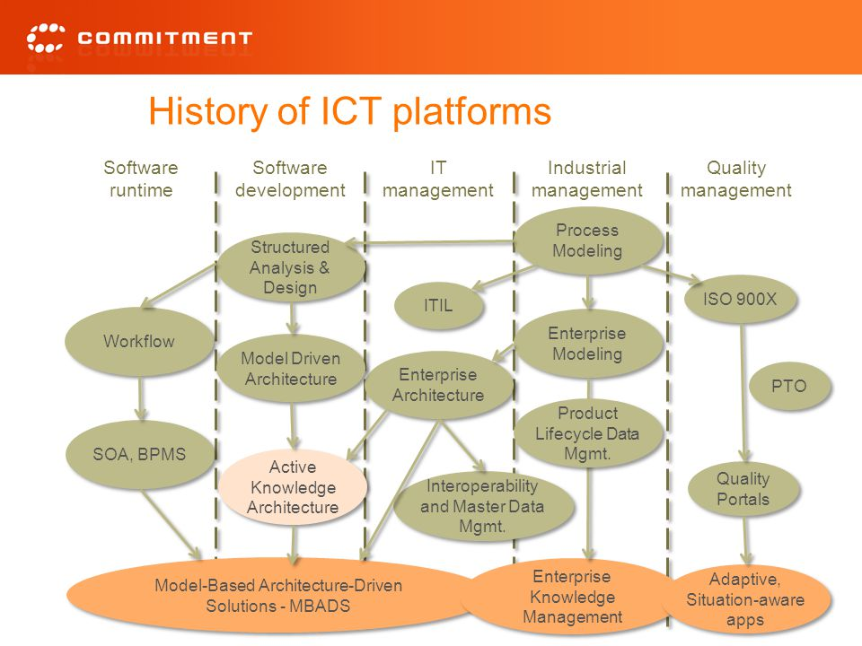History of ICT platforms Software development Software runtime IT management Industrial management Quality management Process Modeling Enterprise Modeling ISO 900X Enterprise Architecture ITIL Structured Analysis & Design Workflow SOA, BPMS Model Driven Architecture Quality Portals PTO Model-Based Architecture-Driven Solutions - MBADS Active Knowledge Architecture Active Knowledge Architecture Enterprise Knowledge Management Adaptive, Situation-aware apps Interoperability and Master Data Mgmt.