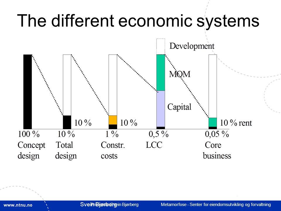 Professor Svein Bjørberg Metamorfose - Senter for eiendomsutvikling og forvaltning Litt å tenke på