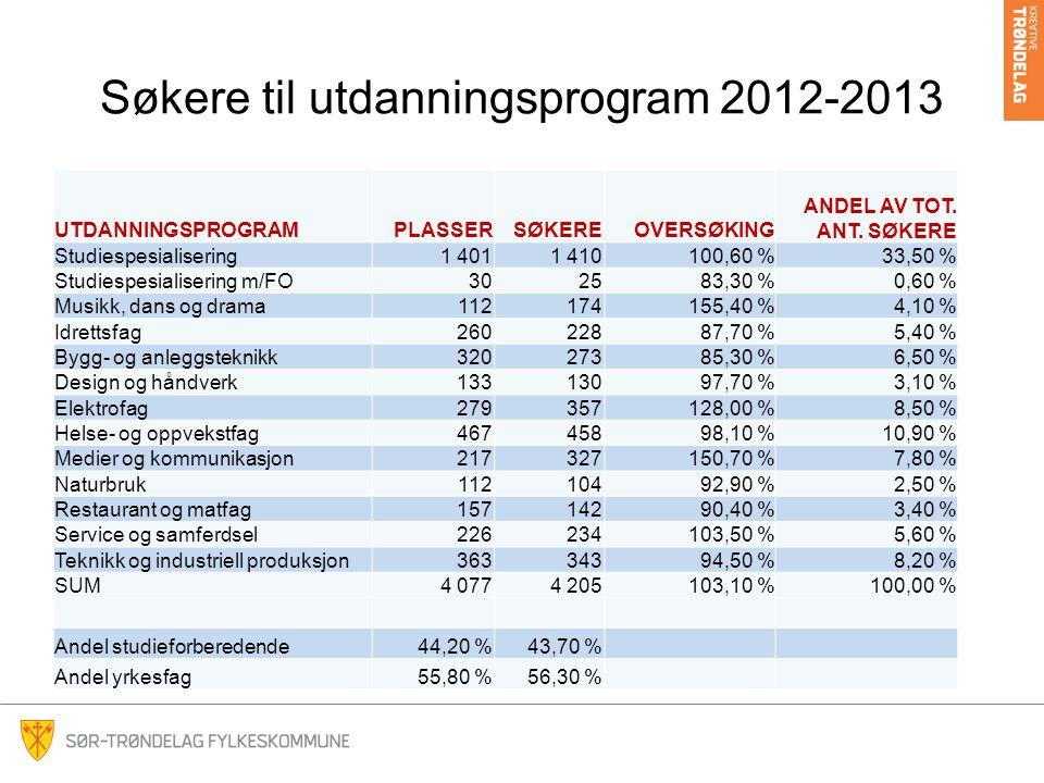 Søkere til utdanningsprogram 2012-2013 UTDANNINGSPROGRAMPLASSERSØKEREOVERSØKING ANDEL AV TOT. ANT. SØKERE Studiespesialisering1 4011 410100,60 %33,50