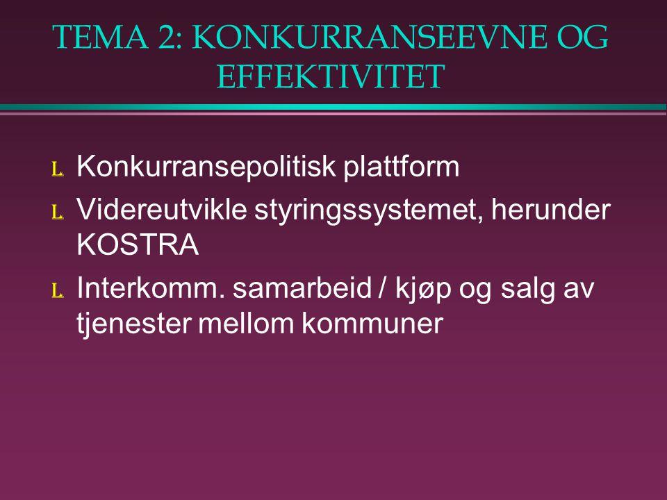 TEMA 2: KONKURRANSEEVNE OG EFFEKTIVITET l Konkurransepolitisk plattform l Videreutvikle styringssystemet, herunder KOSTRA l Interkomm.