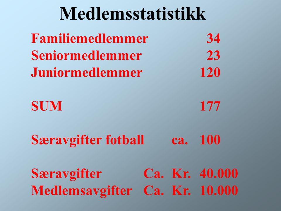 Familiemedlemmer 34 Seniormedlemmer 23 Juniormedlemmer120 SUM 177 Særavgifter fotballca.100 SæravgifterCa.Kr.40.000 MedlemsavgifterCa.Kr.10.000 Medlemsstatistikk