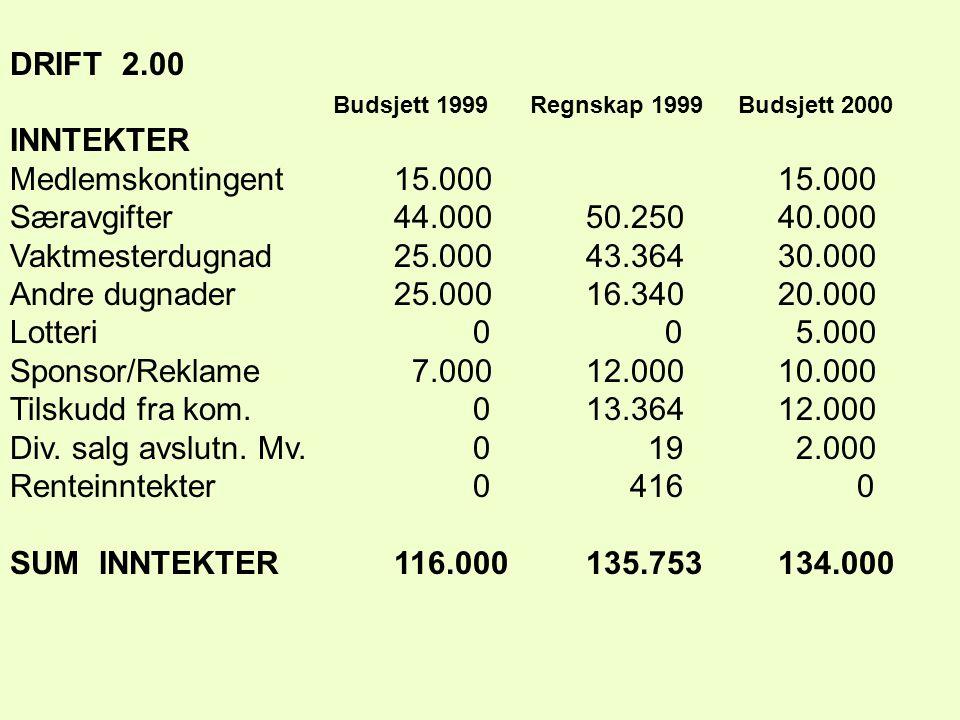 DRIFT 2.00 Budsjett 1999 Regnskap 1999 Budsjett 2000 INNTEKTER Medlemskontingent15.00015.000 Særavgifter44.00050.25040.000 Vaktmesterdugnad25.00043.36430.000 Andre dugnader25.00016.34020.000 Lotteri 0 0 5.000 Sponsor/Reklame 7.00012.00010.000 Tilskudd fra kom.