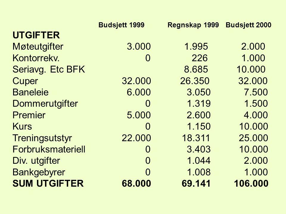 Budsjett 1999 Regnskap 1999 Budsjett 2000 UTGIFTER Møteutgifter3.0001.9952.000 Kontorrekv.