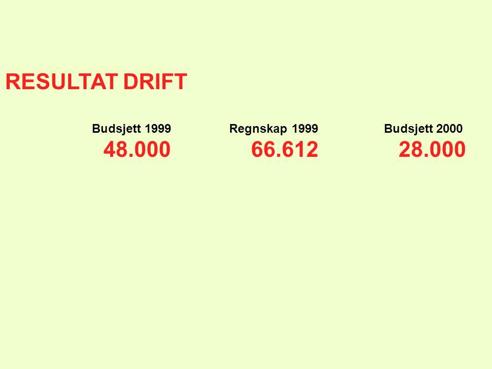 RESULTAT DRIFT Budsjett 1999 Regnskap 1999 Budsjett 2000 48.00066.61228.000