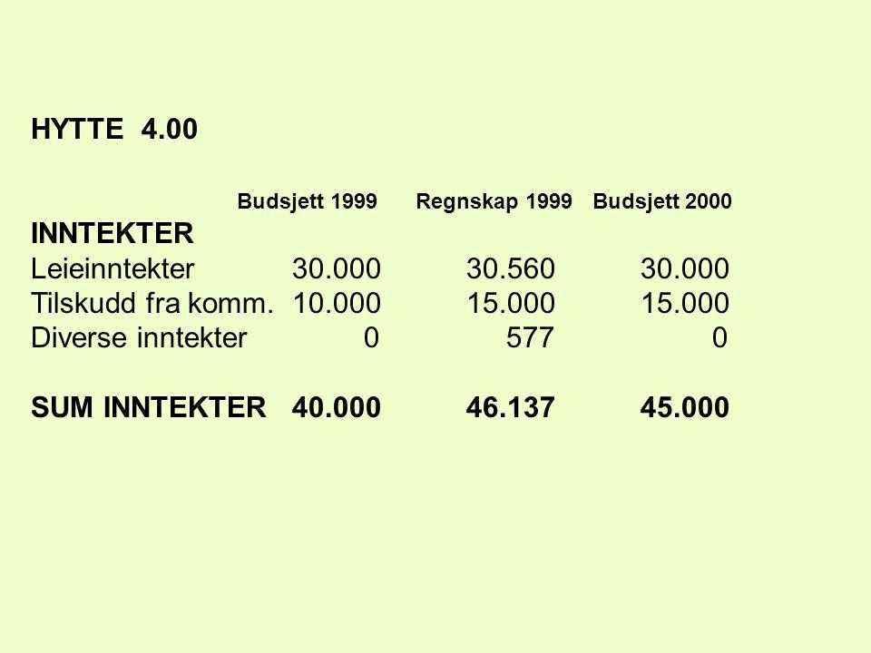 HYTTE 4.00 Budsjett 1999 Regnskap 1999 Budsjett 2000 INNTEKTER Leieinntekter30.00030.56030.000 Tilskudd fra komm.10.00015.00015.000 Diverse inntekter 0 577 0 SUM INNTEKTER40.00046.13745.000