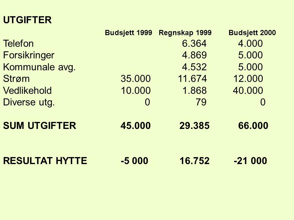 UTGIFTER Budsjett 1999 Regnskap 1999 Budsjett 2000 Telefon 6.3644.000 Forsikringer 4.8695.000 Kommunale avg.
