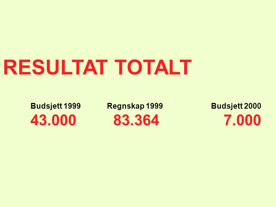 RESULTAT TOTALT Budsjett 1999 Regnskap 1999 Budsjett 2000 43.00083.3647.000
