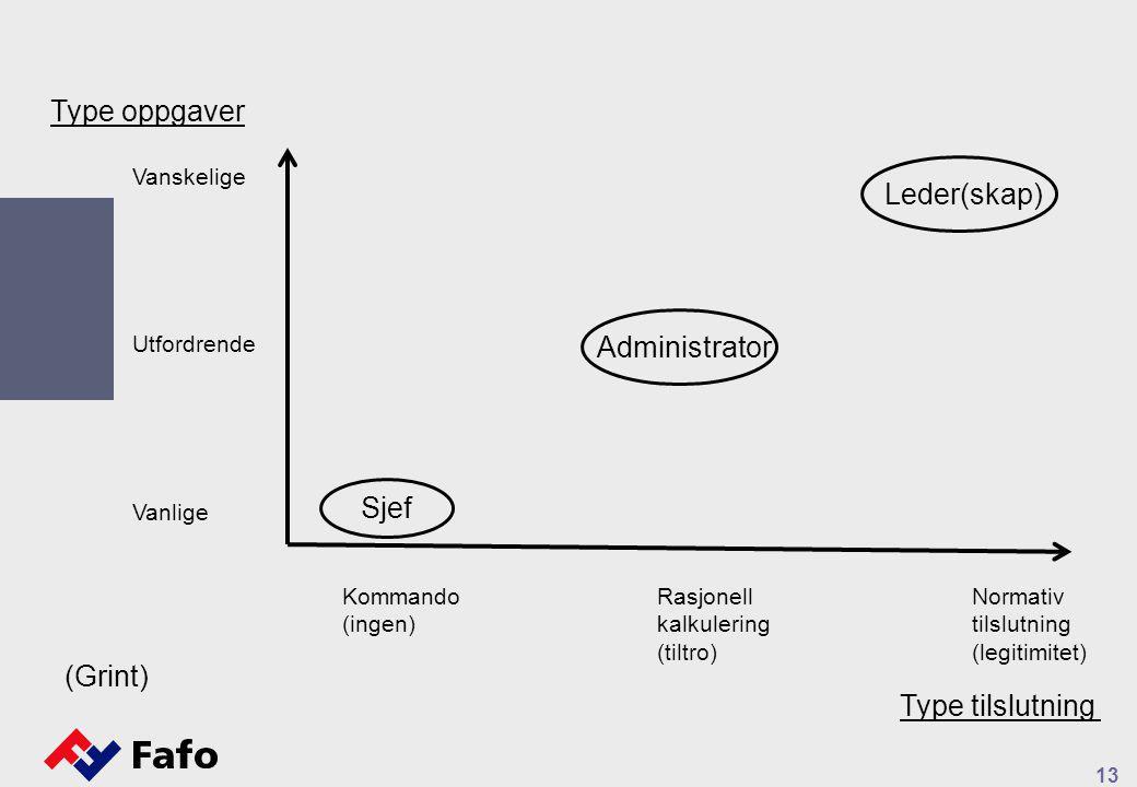 13 Vanskelige Utfordrende Vanlige KommandoRasjonell Normativ (ingen)kalkuleringtilslutning (tiltro) (legitimitet) Sjef Administrator Leder(skap) Type oppgaver Type tilslutning (Grint)