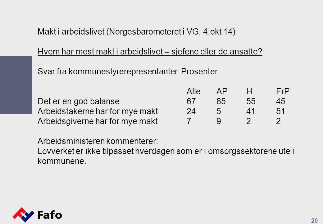 20 Makt i arbeidslivet (Norgesbarometeret i VG, 4.okt 14) Hvem har mest makt i arbeidslivet – sjefene eller de ansatte.