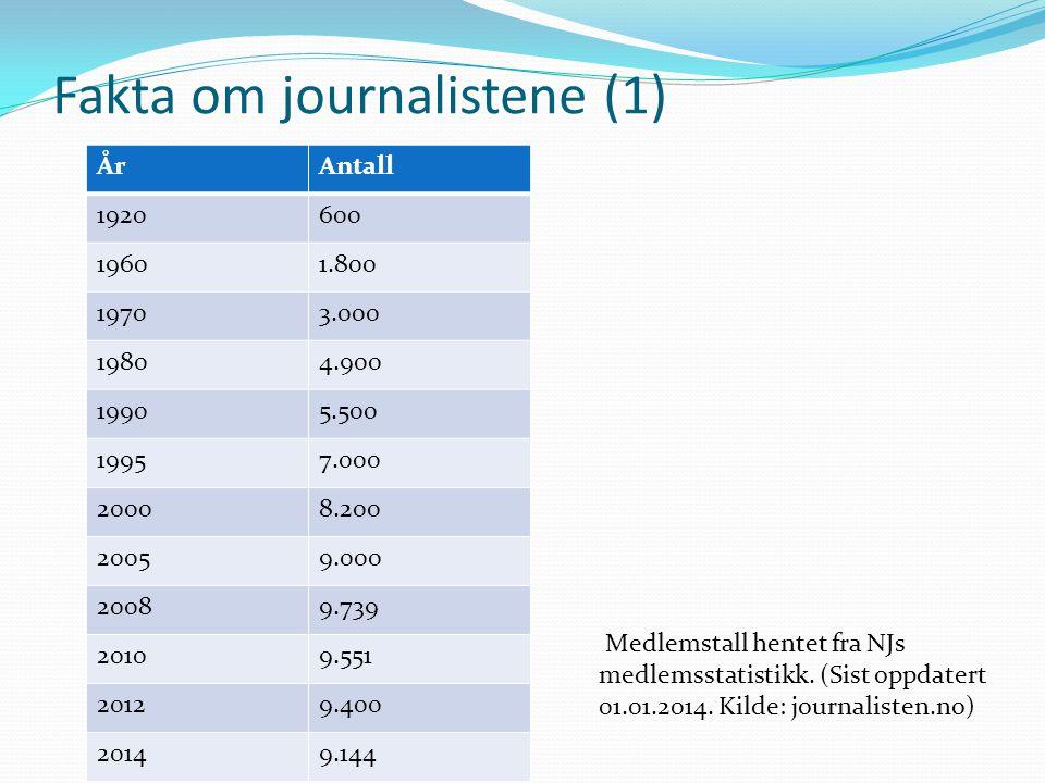 Fakta om journalistene (1) ÅrAntall 1920600 19601.800 19703.000 19804.900 19905.500 19957.000 20008.200 20059.000 20089.739 20109.551 20129.400 20149.
