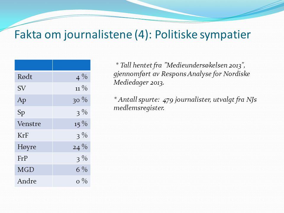 """Fakta om journalistene (4): Politiske sympatier Rødt4 % SV11 % Ap30 % Sp3 % Venstre15 % KrF3 % Høyre24 % FrP3 % MGD6 % Andre0 % * Tall hentet fra """"Med"""