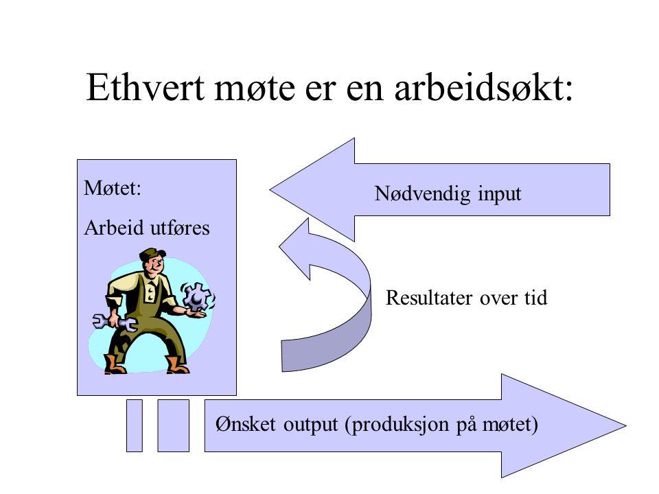 Ethvert møte er en arbeidsøkt: Nødvendig input Møtet: Arbeid utføres Resultater over tid Ønsket output (produksjon på møtet)