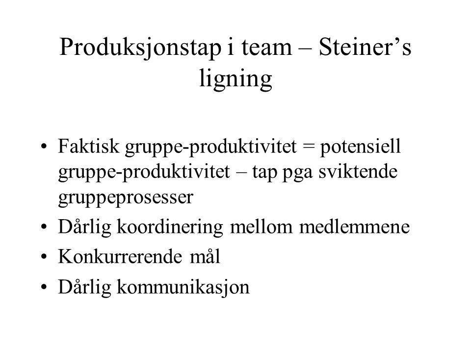 Produksjonstap i team – Steiner's ligning Faktisk gruppe-produktivitet = potensiell gruppe-produktivitet – tap pga sviktende gruppeprosesser Dårlig ko