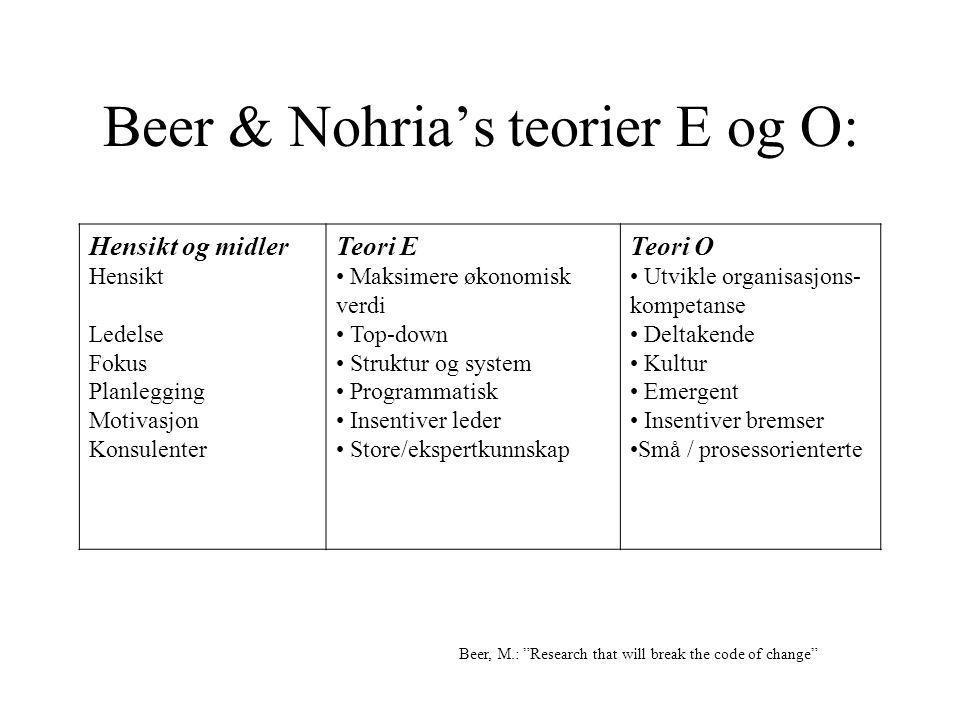Beer & Nohria's teorier E og O: Hensikt og midler Hensikt Ledelse Fokus Planlegging Motivasjon Konsulenter Teori E Maksimere økonomisk verdi Top-down