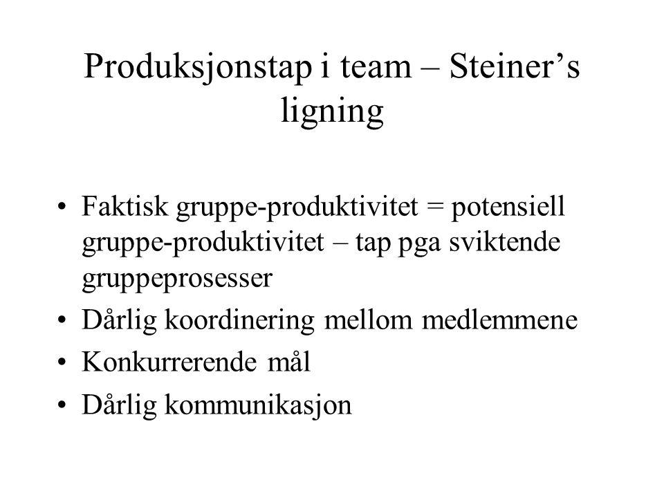 Produksjonstap i team – Steiner's ligning Faktisk gruppe-produktivitet = potensiell gruppe-produktivitet – tap pga sviktende gruppeprosesser Dårlig koordinering mellom medlemmene Konkurrerende mål Dårlig kommunikasjon