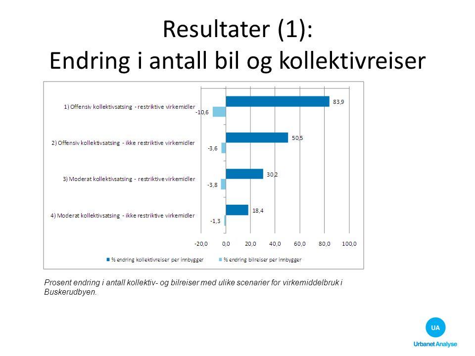 Resultater (1): Endring i antall bil og kollektivreiser Prosent endring i antall kollektiv- og bilreiser med ulike scenarier for virkemiddelbruk i Bus