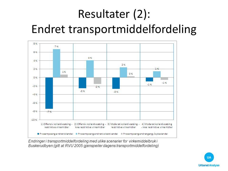 Resultater (2): Endret transportmiddelfordeling Endringer i transportmiddelfordeling med ulike scenarier for virkemiddelbruk i Buskerudbyen (gitt at R