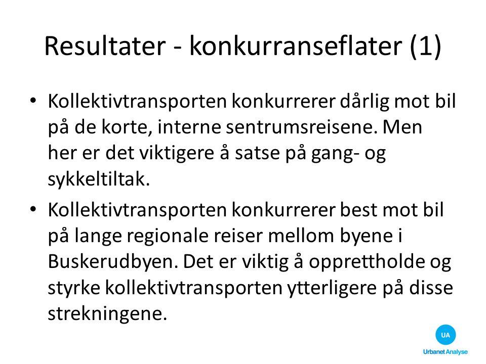 Resultater - konkurranseflater (1) Kollektivtransporten konkurrerer dårlig mot bil på de korte, interne sentrumsreisene. Men her er det viktigere å sa