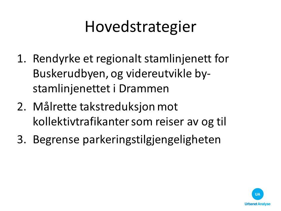 Hovedstrategier 1.Rendyrke et regionalt stamlinjenett for Buskerudbyen, og videreutvikle by- stamlinjenettet i Drammen 2.Målrette takstreduksjon mot k