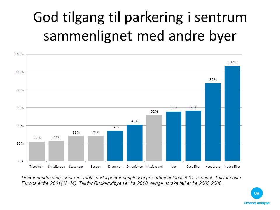 God tilgang til parkering i sentrum sammenlignet med andre byer Parkeringsdekning i sentrum, målt i andel parkeringsplasser per arbeidsplass) 2001. Pr