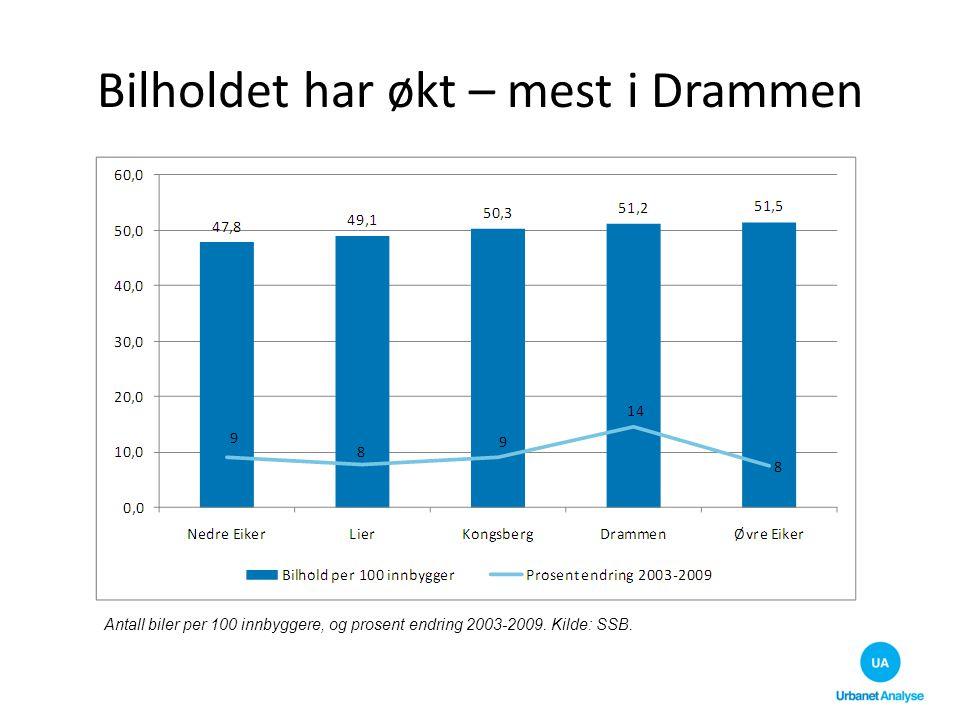Høy bilandel – lav kollektivandel Transportmiddelfordeling i Kongsberg, Drammensregionen og hele landet.