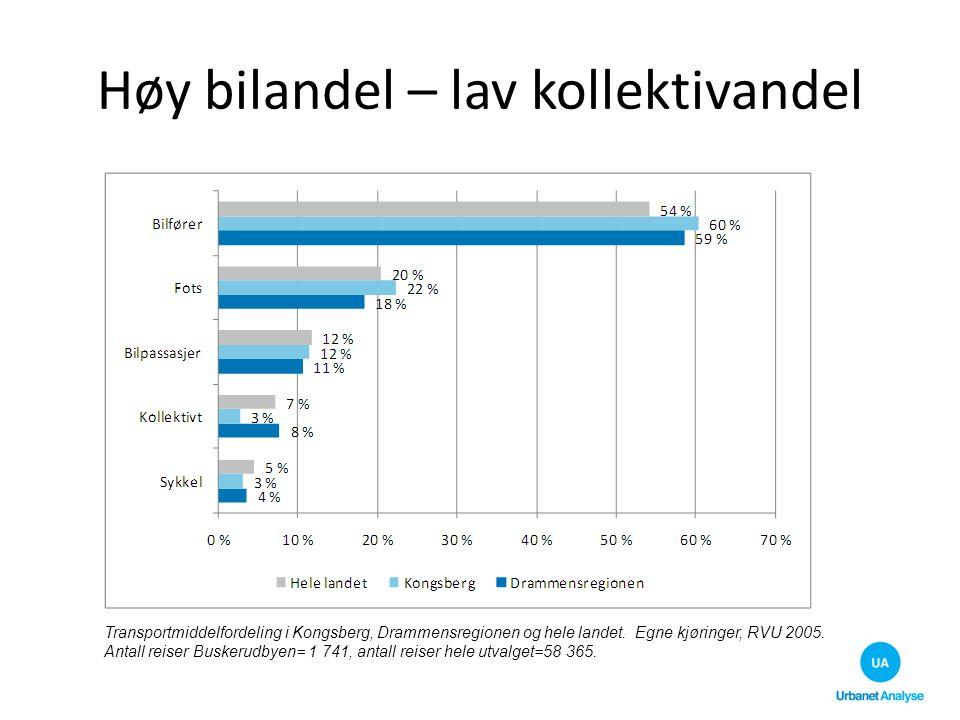 Høy bilandel – lav kollektivandel Transportmiddelfordeling i Kongsberg, Drammensregionen og hele landet. Egne kjøringer, RVU 2005. Antall reiser Buske