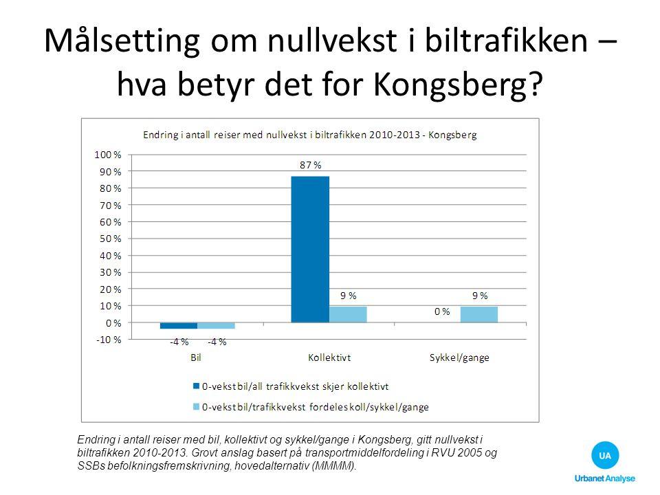 Målsetting om nullvekst i biltrafikken – hva betyr det for Kongsberg? Endring i antall reiser med bil, kollektivt og sykkel/gange i Kongsberg, gitt nu