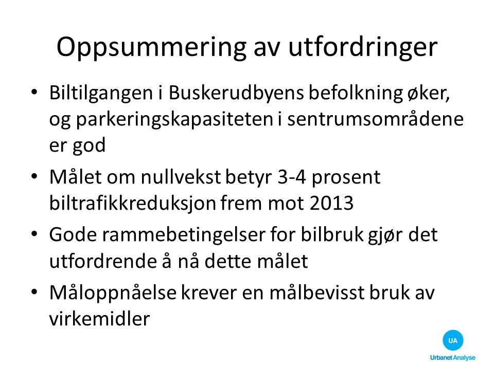 Oppsummering av utfordringer Biltilgangen i Buskerudbyens befolkning øker, og parkeringskapasiteten i sentrumsområdene er god Målet om nullvekst betyr