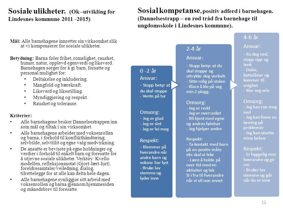 Sosial kompetanse, positiv adferd i barnehagen. (Dannelsestrapp – en rød tråd fra barnehage til ungdomsskole i Lindesnes kommune). 0 -2 år Ansvar: - S