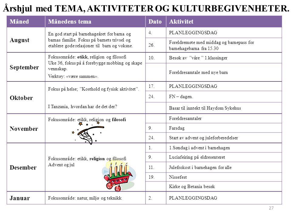 MånedMånedens temaDatoAktivitet August En god start på barnehageåret for barna og barnas familie. Fokus på barnets trivsel og etablere gode relasjoner