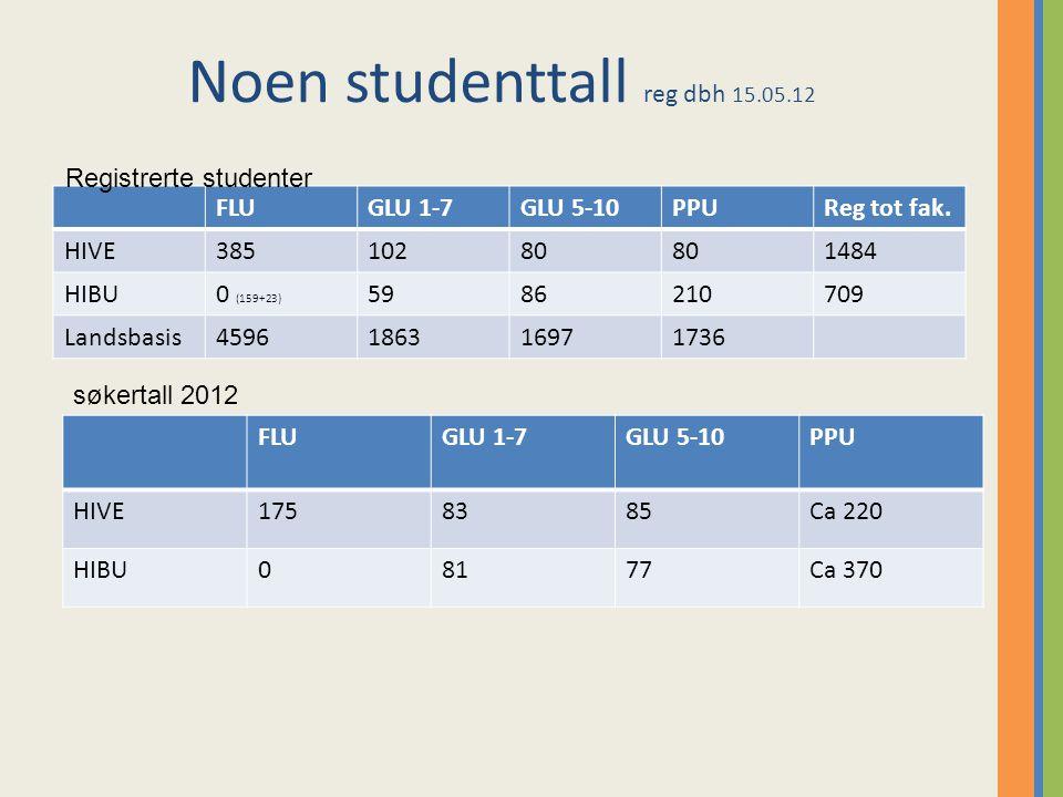Noen studenttall reg dbh 15.05.12 FLUGLU 1-7GLU 5-10PPUReg tot fak.