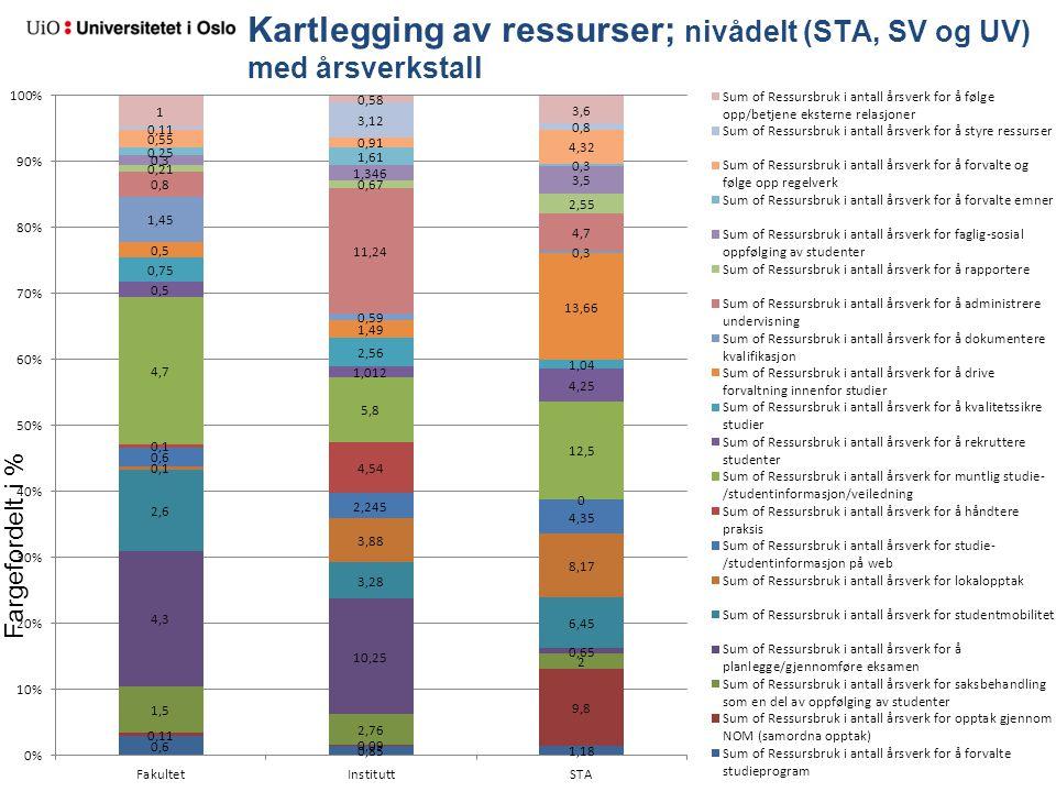 Kartlegging av ressurser; nivådelt (STA, SV og UV) med årsverkstall Fargefordelt i %