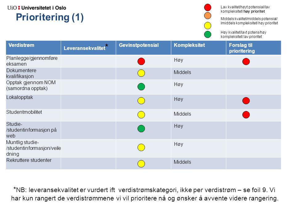 Prioritering (1) Verdistrøm Leveransekvalitet * GevinstpotensialKompleksitetForslag til prioritering Planlegge/gjennomføre eksamen Høy Dokumentere kva