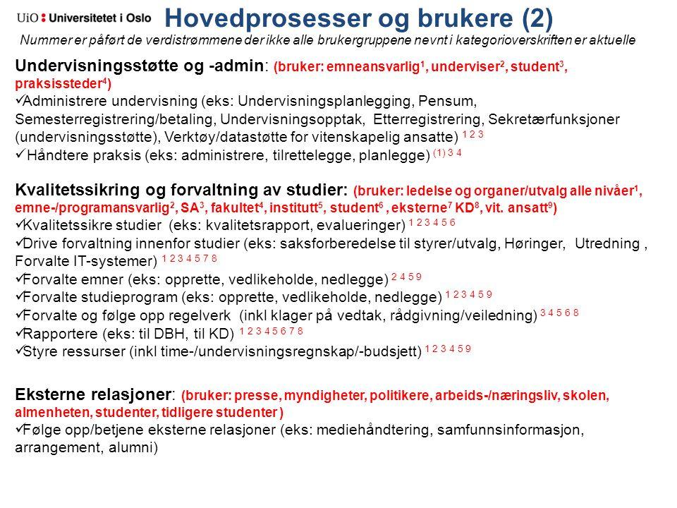Hovedprosesser og brukere (2) Undervisningsstøtte og -admin: (bruker: emneansvarlig 1, underviser 2, student 3, praksissteder 4 ) Administrere undervi