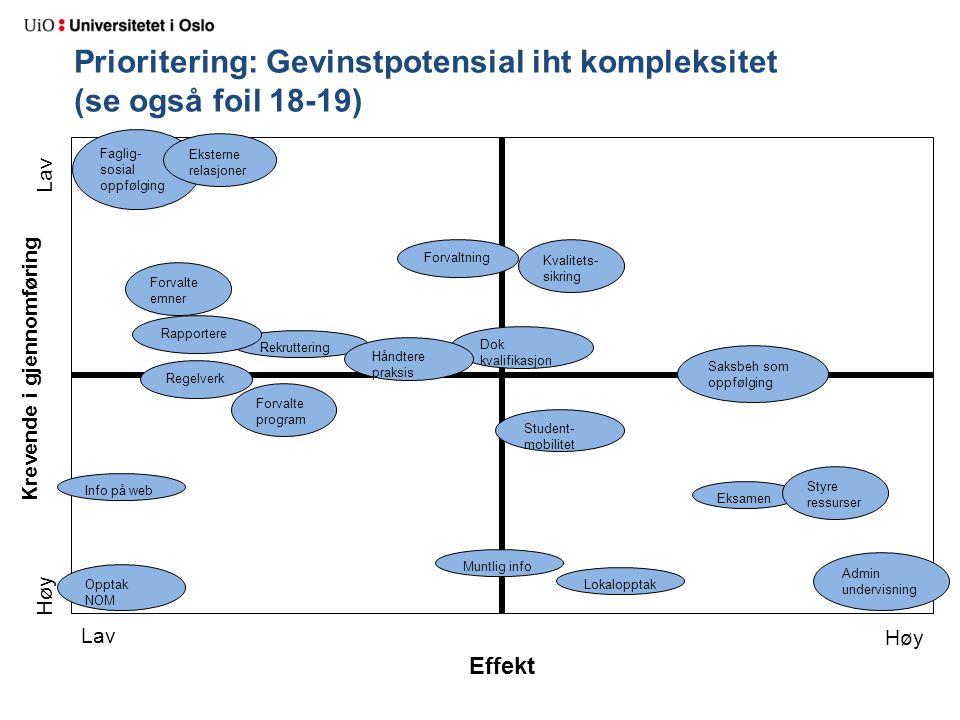 Krevende i gjennomføring Effekt Prioritering: Gevinstpotensial iht kompleksitet (se også foil 18-19) Lav Høy Lav Høy Eksamen Dok kvalifikasjon Opptak