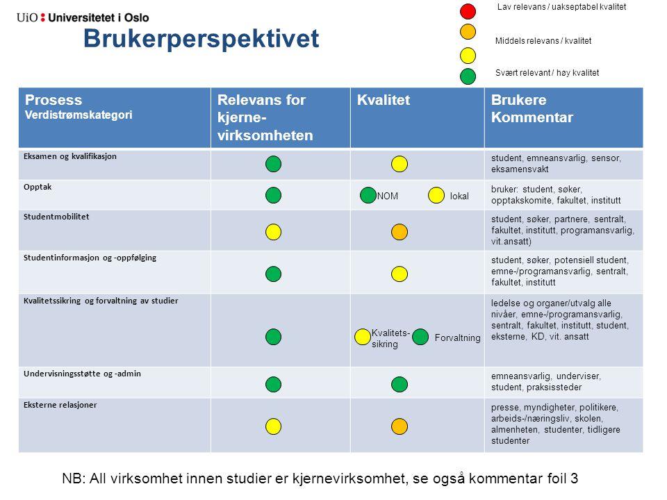 Brukerperspektivet Prosess Verdistrømskategori Relevans for kjerne- virksomheten KvalitetBrukere Kommentar Eksamen og kvalifikasjon student, emneansva