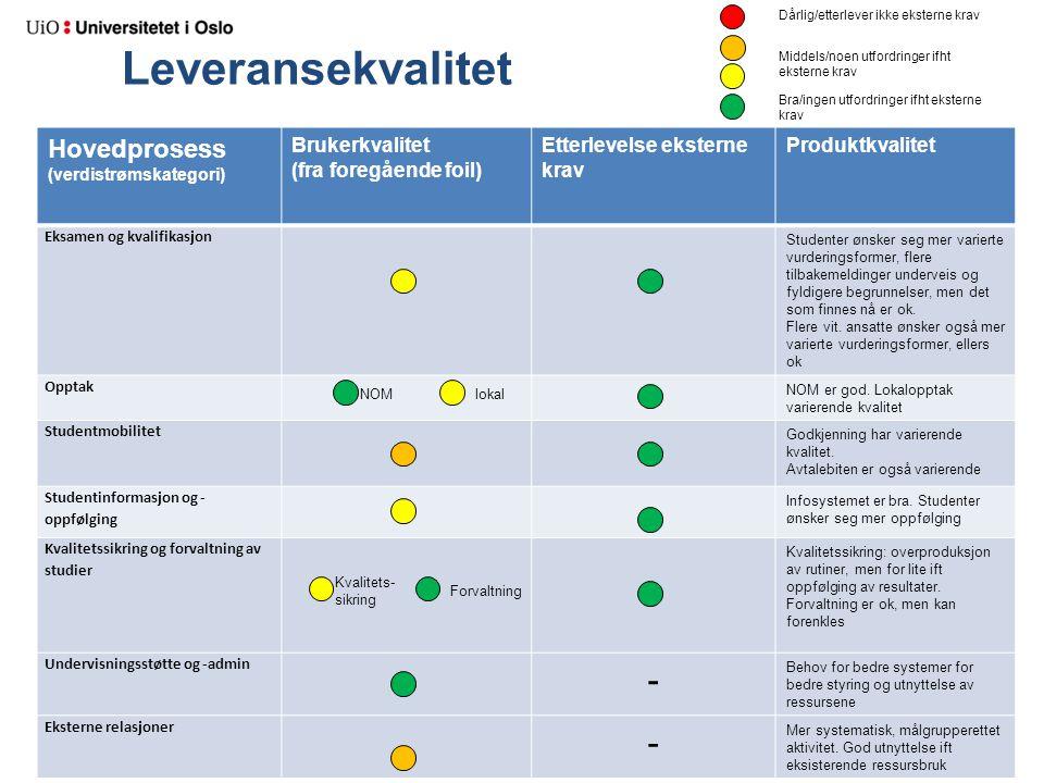 Leveransekvalitet Hovedprosess (verdistrømskategori) Brukerkvalitet (fra foregående foil) Etterlevelse eksterne krav Produktkvalitet Eksamen og kvalif