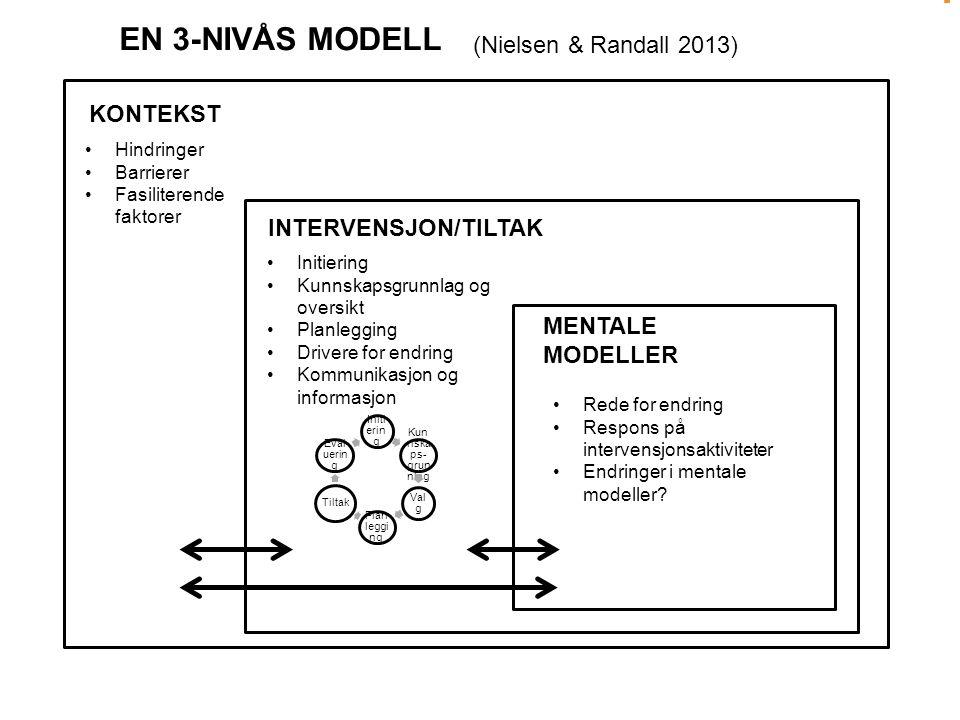 KONTEKST INTERVENSJON/TILTAK MENTALE MODELLER Hindringer Barrierer Fasiliterende faktorer Initiering Kunnskapsgrunnlag og oversikt Planlegging Drivere