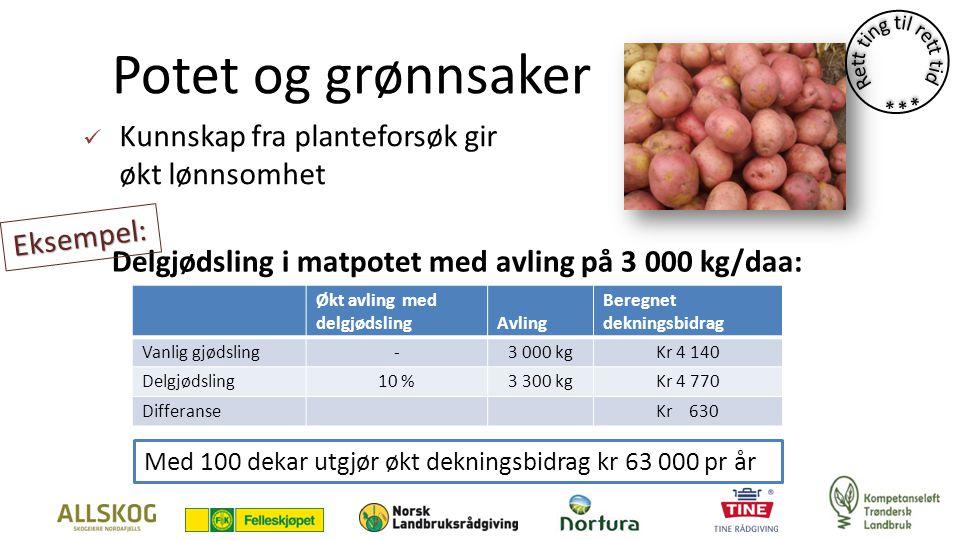 Potet og grønnsaker Kunnskap fra planteforsøk gir økt lønnsomhet Økt avling med delgjødslingAvling Beregnet dekningsbidrag Vanlig gjødsling-3 000 kgKr 4 140 Delgjødsling10 %3 300 kgKr 4 770 DifferanseKr 630 Delgjødsling i matpotet med avling på 3 000 kg/daa: Eksempel: Med 100 dekar utgjør økt dekningsbidrag kr 63 000 pr år