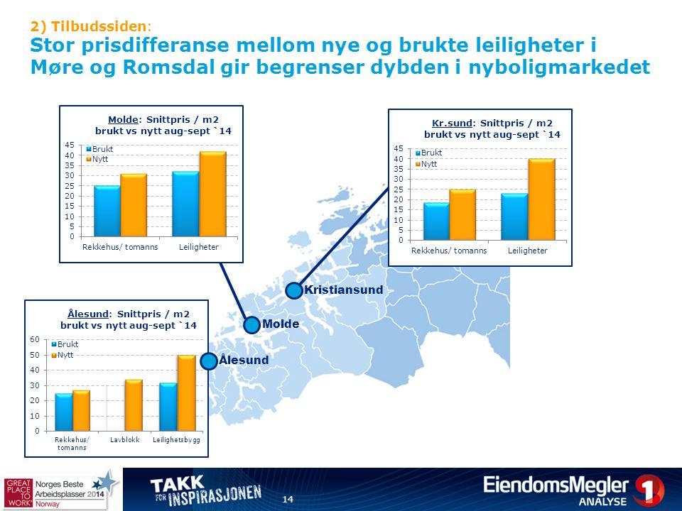 2) Tilbudssiden: Stor prisdifferanse mellom nye og brukte leiligheter i Møre og Romsdal gir begrenser dybden i nyboligmarkedet 14 Kristiansund Molde Å
