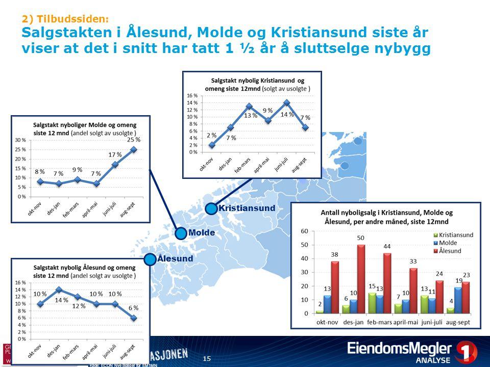 2) Tilbudssiden: Salgstakten i Ålesund, Molde og Kristiansund siste år viser at det i snitt har tatt 1 ½ år å sluttselge nybygg 15 Kristiansund Molde