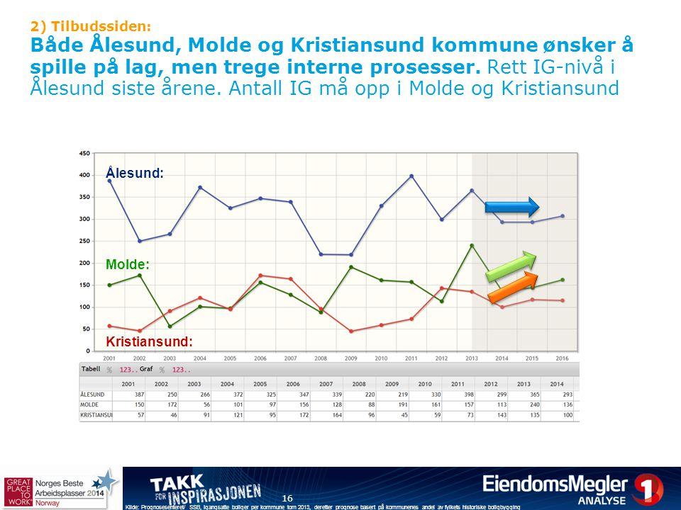 16 Kilde: Prognosesenteret/ SSB, Igangsatte boliger per kommune tom 2013, deretter prognose basert på kommunenes andel av fylkets historiske boligbygg