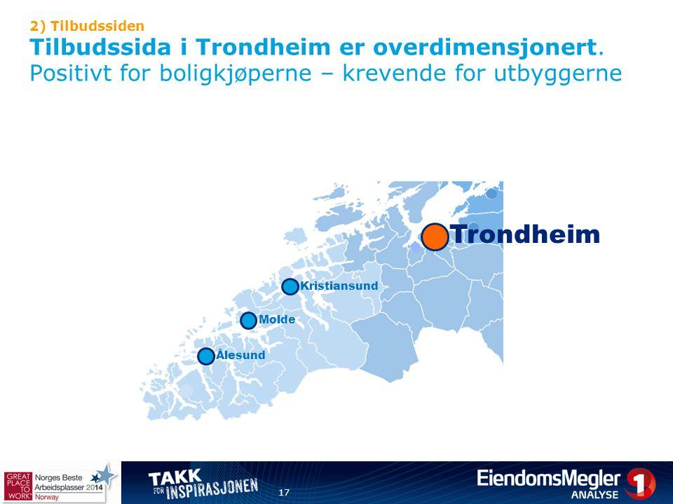 2) Tilbudssiden Tilbudssida i Trondheim er overdimensjonert. Positivt for boligkjøperne – krevende for utbyggerne 17 Kristiansund Molde Ålesund Trondh