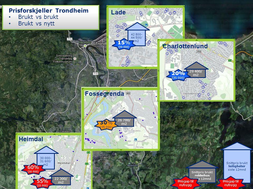 Snittpris brukt rekkehus siste 12mnd Prisgap til nybygg Snittpris brukt leiligheter siste 12mnd Prisgap til nybygg 22 300/ m2 55% (35 000) 30 000- 31