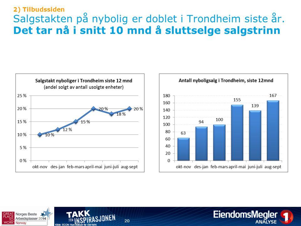 2) Tilbudssiden Salgstakten på nybolig er doblet i Trondheim siste år. Det tar nå i snitt 10 mnd å sluttselge salgstrinn 20 Kilde: ECON Nye Boliger fo