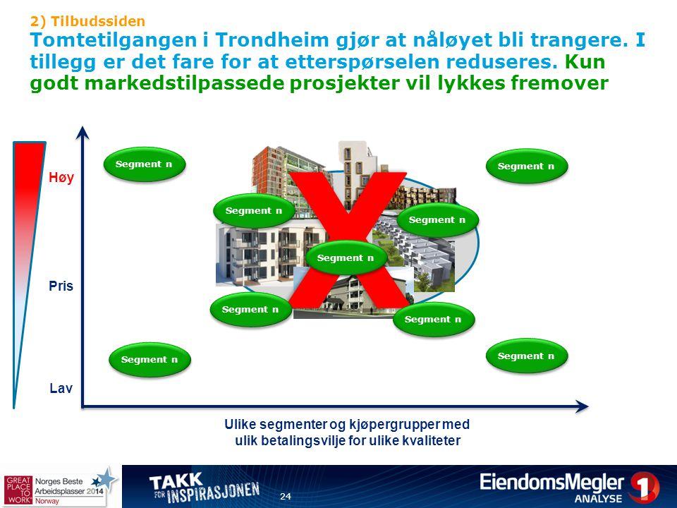 2) Tilbudssiden Tomtetilgangen i Trondheim gjør at nåløyet bli trangere. I tillegg er det fare for at etterspørselen reduseres. Kun godt markedstilpas