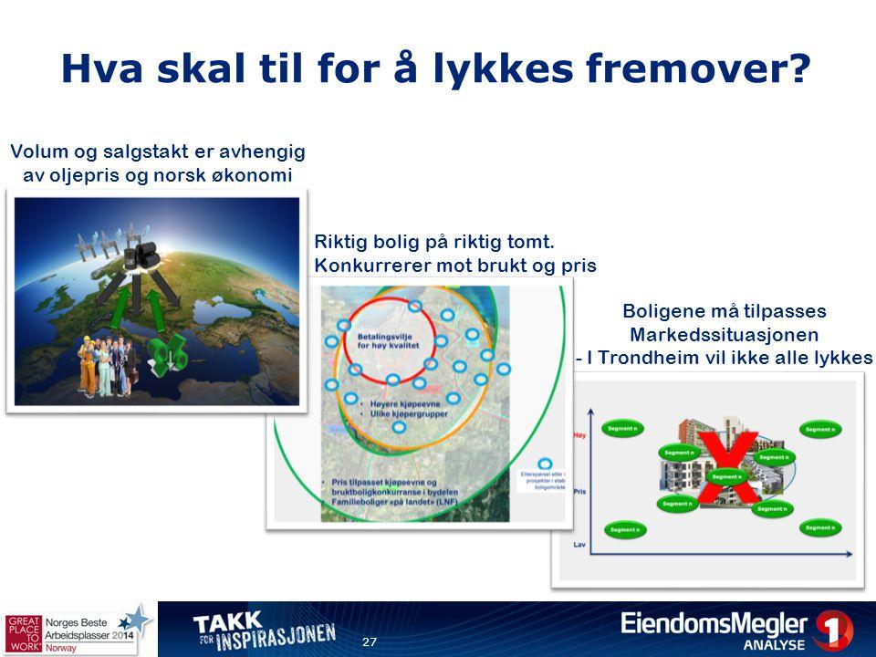 Hva skal til for å lykkes fremover? 27 Boligene må tilpasses Markedssituasjonen - I Trondheim vil ikke alle lykkes Riktig bolig på riktig tomt. Konkur