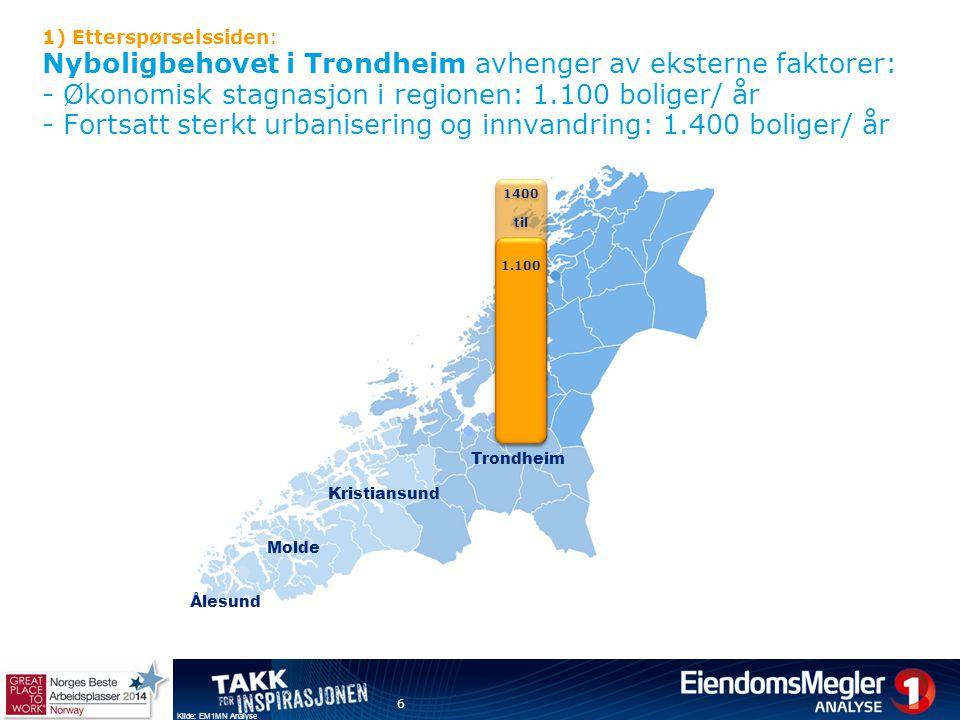 1) Etterspørselssiden: Nyboligbehovet i Trondheim avhenger av eksterne faktorer: - Økonomisk stagnasjon i regionen: 1.100 boliger/ år - Fortsatt sterk