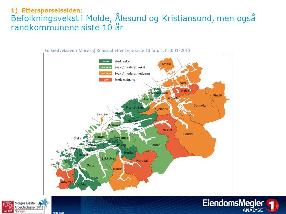 1)Etterspørselssiden: Befolkningsvekst i Molde, Ålesund og Kristiansund, men også randkommunene siste 10 år Kilde: SSB