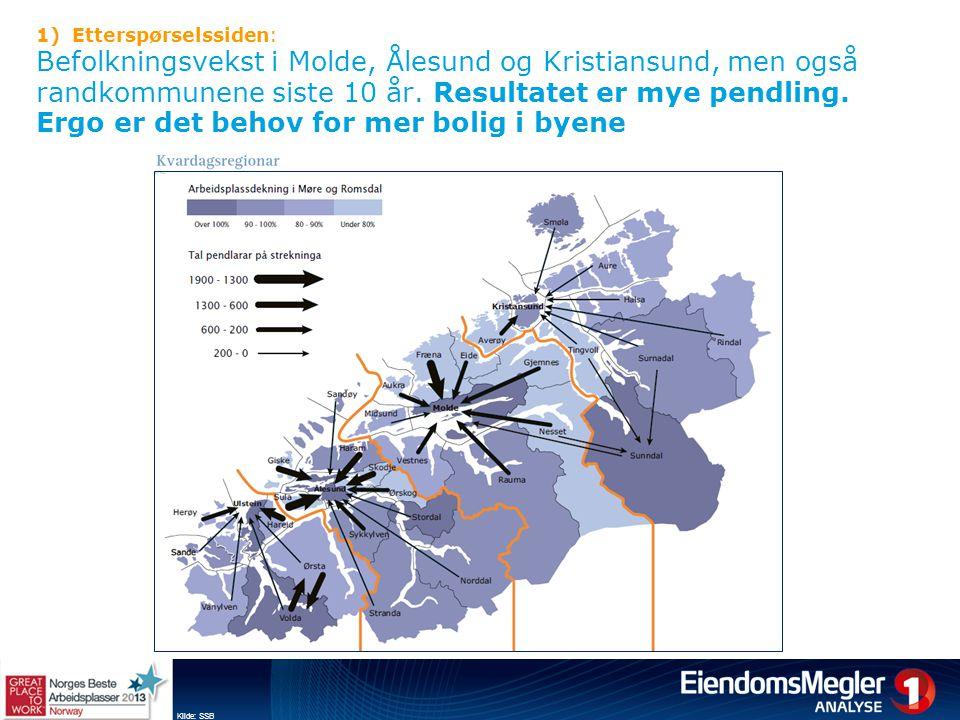 1)Etterspørselssiden: Befolkningsvekst i Molde, Ålesund og Kristiansund, men også randkommunene siste 10 år. Resultatet er mye pendling. Ergo er det b